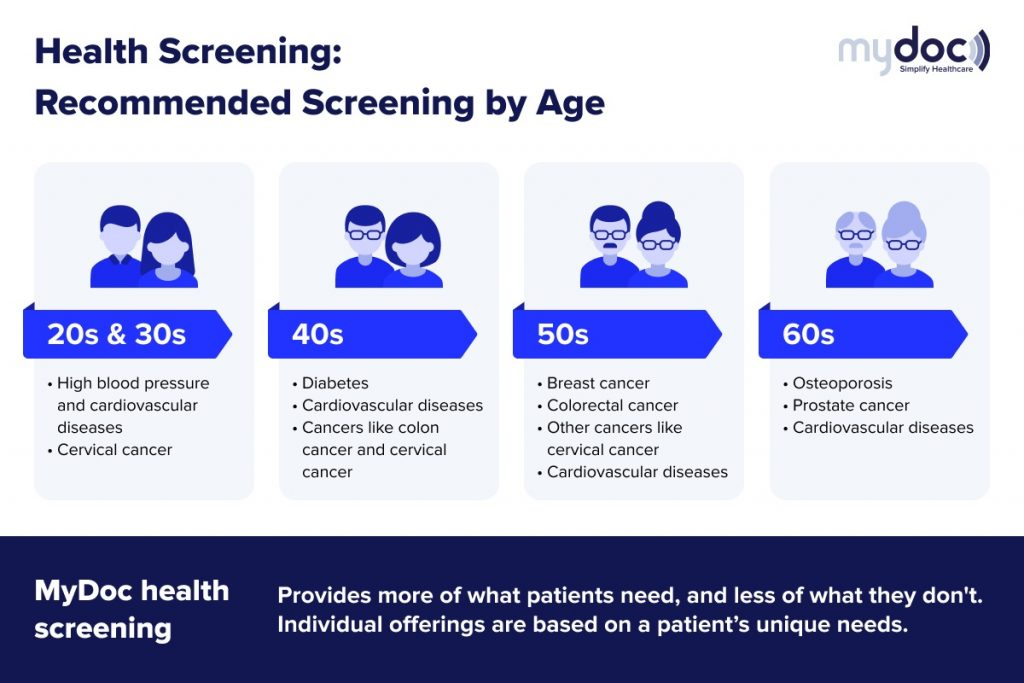 Infographic of recommended health screening based on age