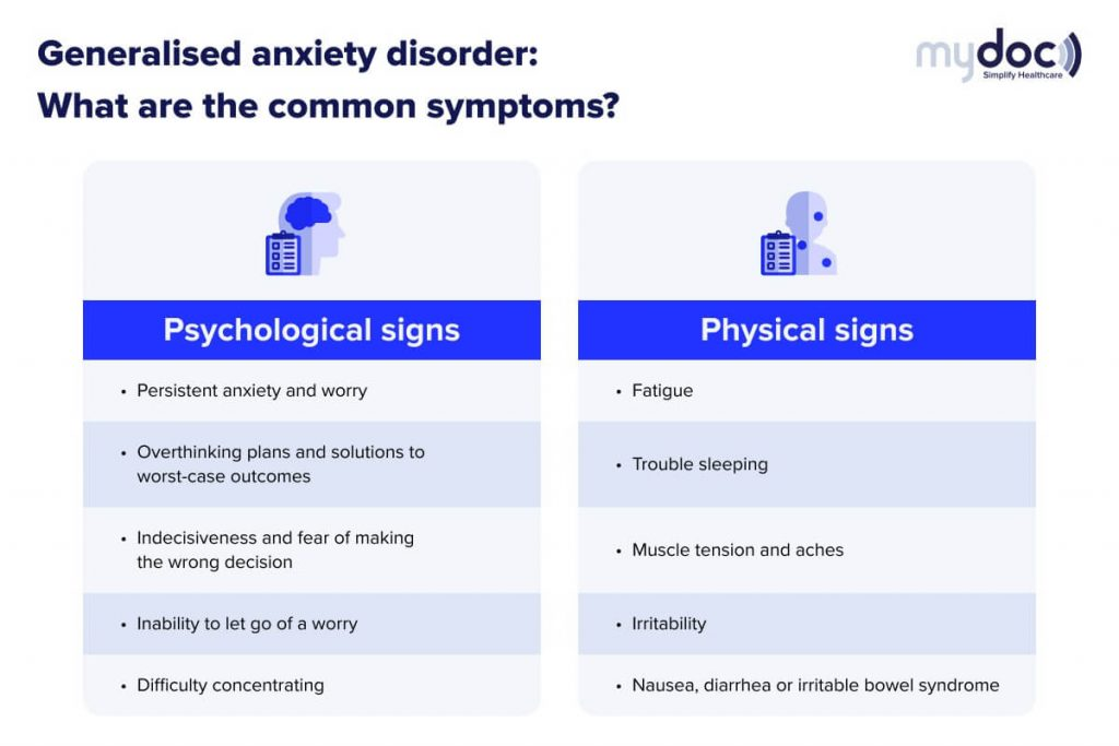 infographic showing the common symptoms of generalised anxiety disorder