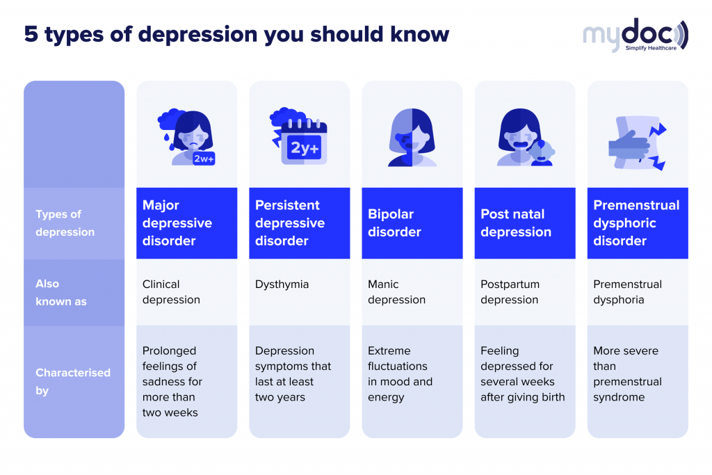 Infographics on the types of depression