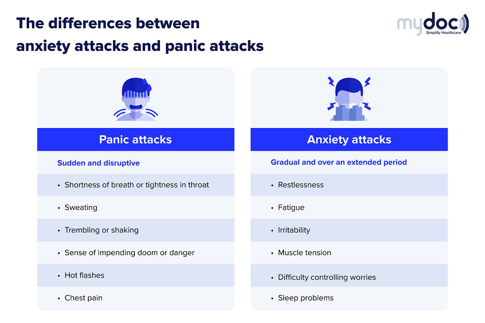 Infographic on the difference between anxiety attacks and panic attacks
