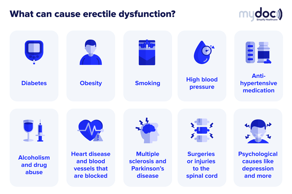 Infographic on the common causes of erectile dysfunction in Singapore