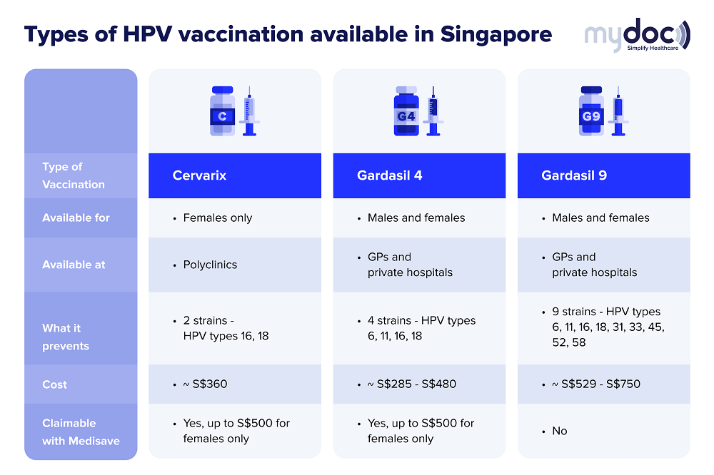 Infographic on the types of HPV vaccination in Singapore